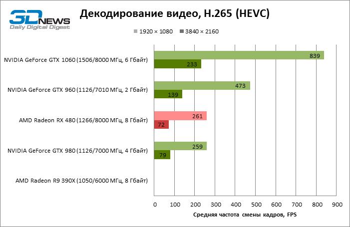 VP9 / PureVideo HD 9 (VDPAU Feature Sets H)